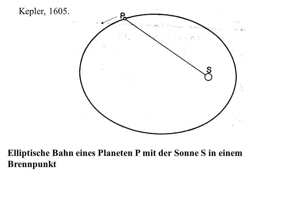 Kepler, 1605. Elliptische Bahn eines Planeten P mit der Sonne S in einem Brennpunkt