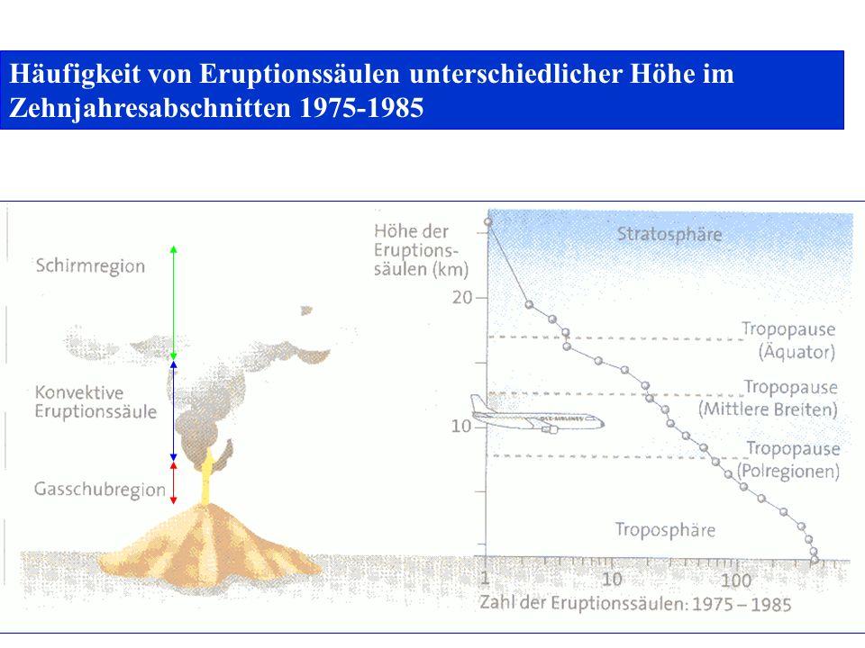 Häufigkeit von Eruptionssäulen unterschiedlicher Höhe im Zehnjahresabschnitten 1975-1985