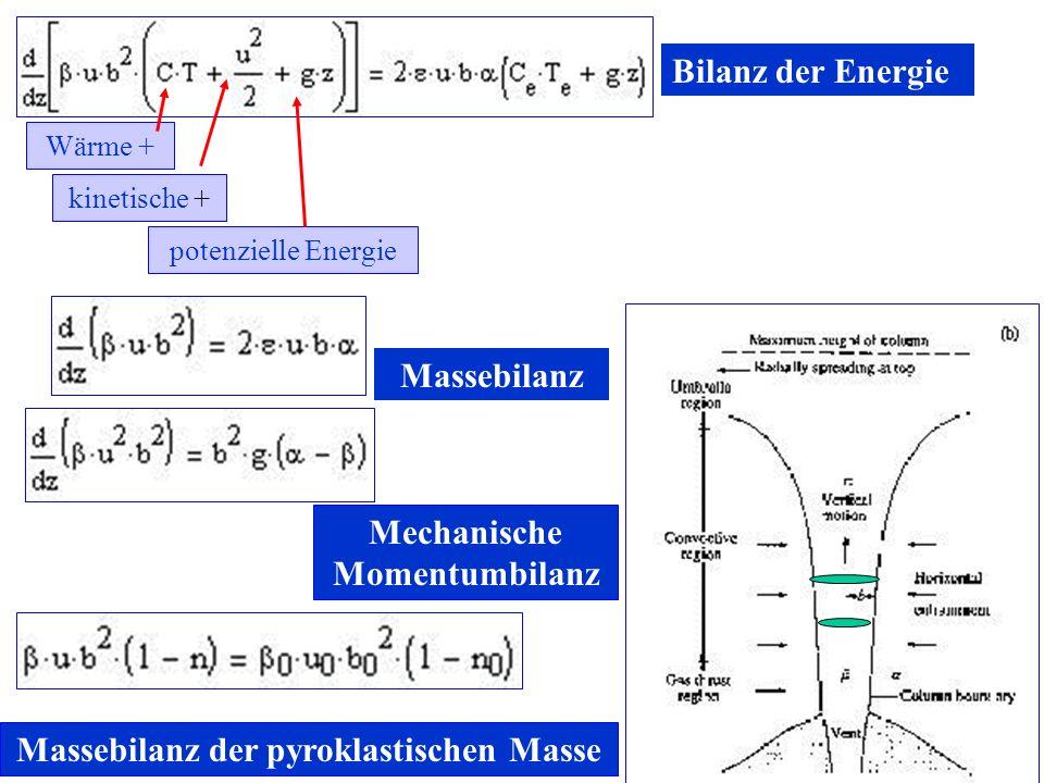 Mechanische Momentumbilanz Massebilanz der pyroklastischen Masse