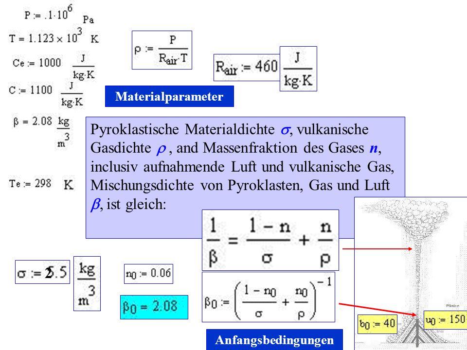 Materialparameter