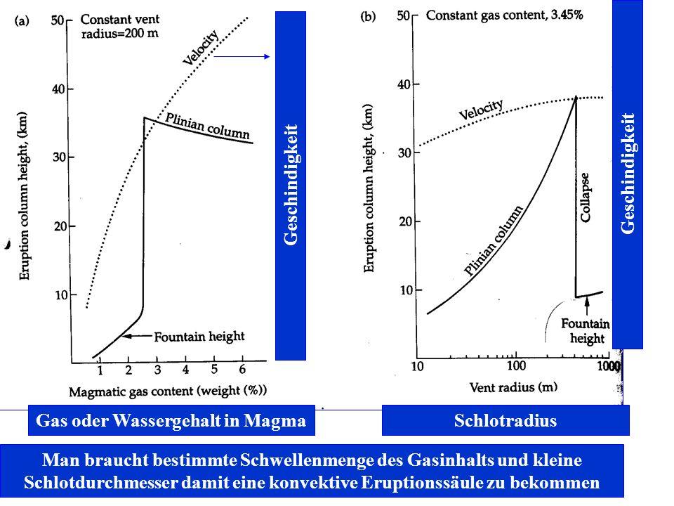Gas oder Wassergehalt in Magma