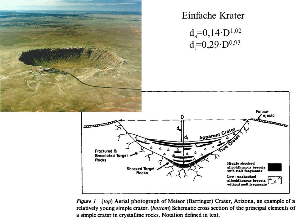 Einfache Krater da=0,14·D1,02 dt=0,29·D0,93