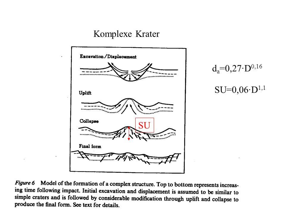 Komplexe Krater da=0,27·D0,16 SU=0,06·D1,1 SU