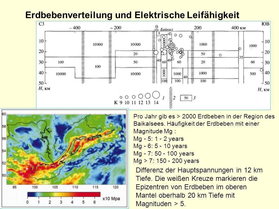 Erdbebenverteilung und Elektrische Leifähigkeit