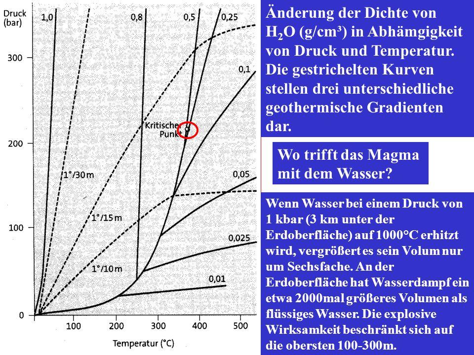 Änderung der Dichte von H2O (g/cm³) in Abhämgigkeit von Druck und Temperatur. Die gestrichelten Kurven stellen drei unterschiedliche geothermische Gradienten dar.