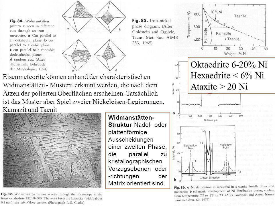 Oktaedrite 6-20% Ni Hexaedrite < 6% Ni Ataxite > 20 Ni