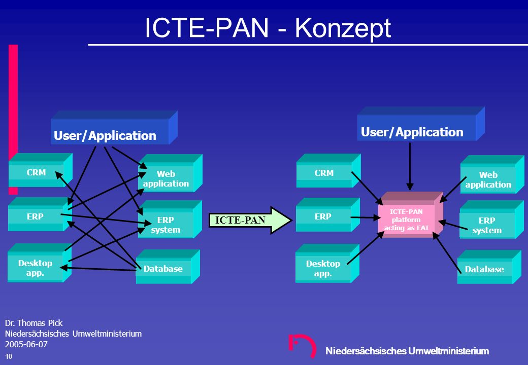 ICTE-PAN platform acting as EAI