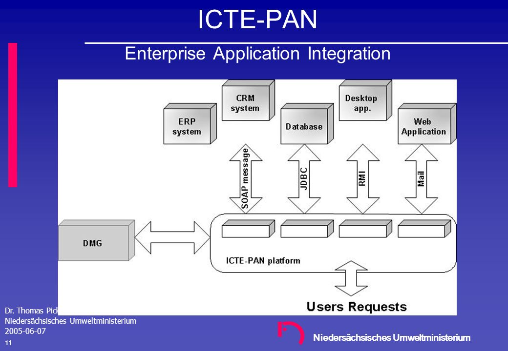 ICTE-PAN Enterprise Application Integration