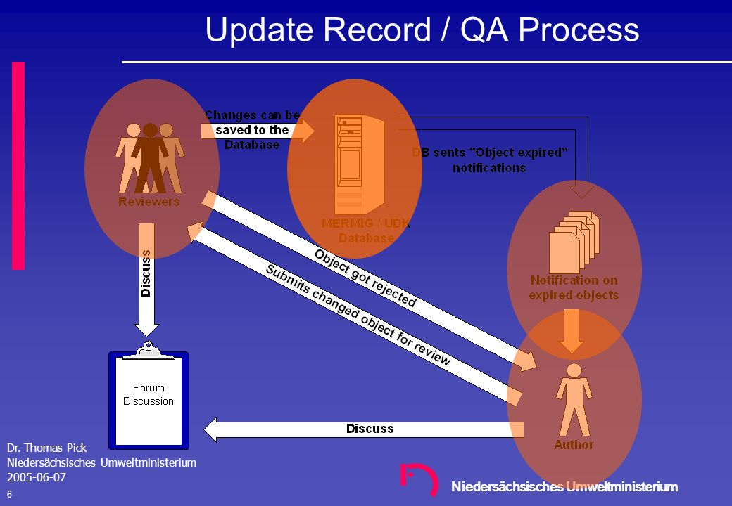 Update Record / QA Process