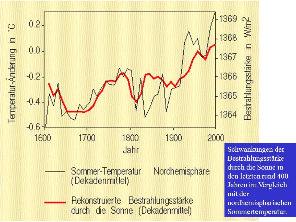 Schwankungen der Bestrahlungsstärke durch die Sonne in den letzten rund 400 Jahren im Vergleich mit der nordhemisphärischen Sommertemperatur.