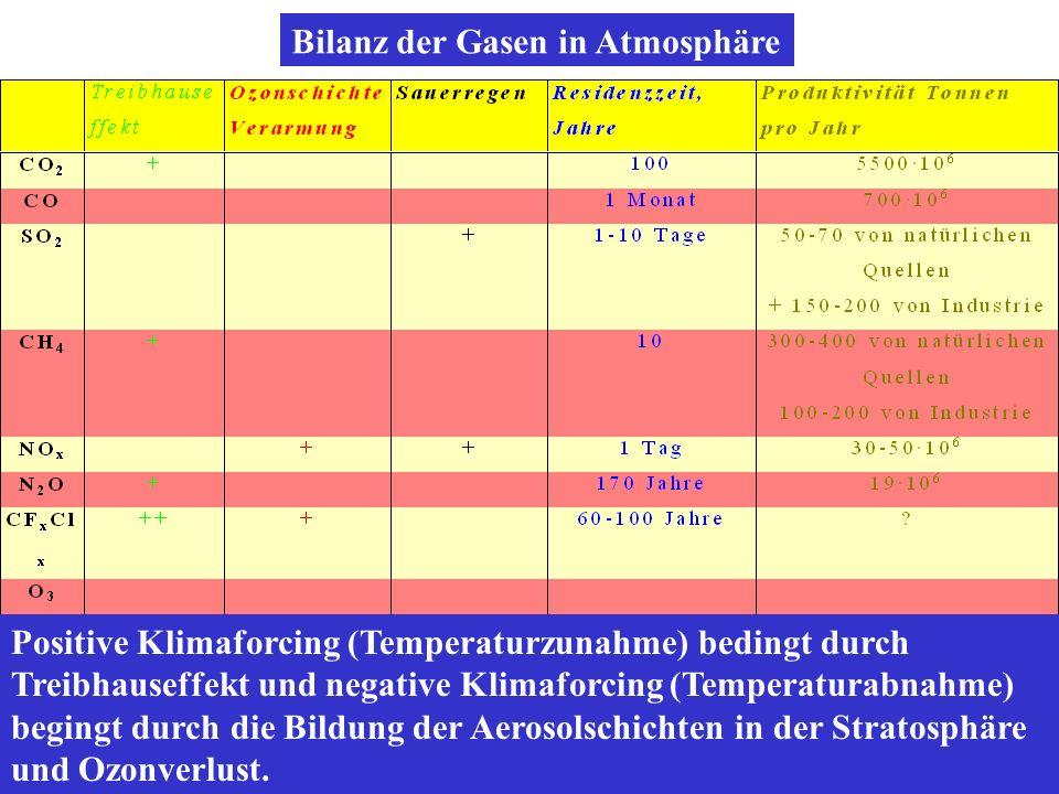 Bilanz der Gasen in Atmosphäre