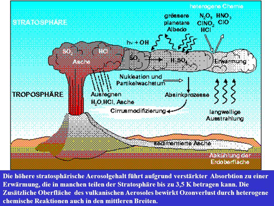 Die höhere stratosphärische Aerosolgehalt führt aufgrund verstärkter Absorbtion zu einer