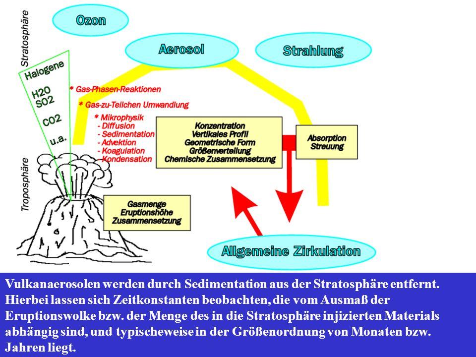 Vulkanaerosolen werden durch Sedimentation aus der Stratosphäre entfernt.