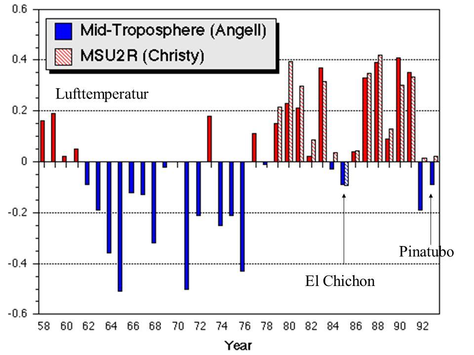 Lufttemperatur Pinatubo El Chichon