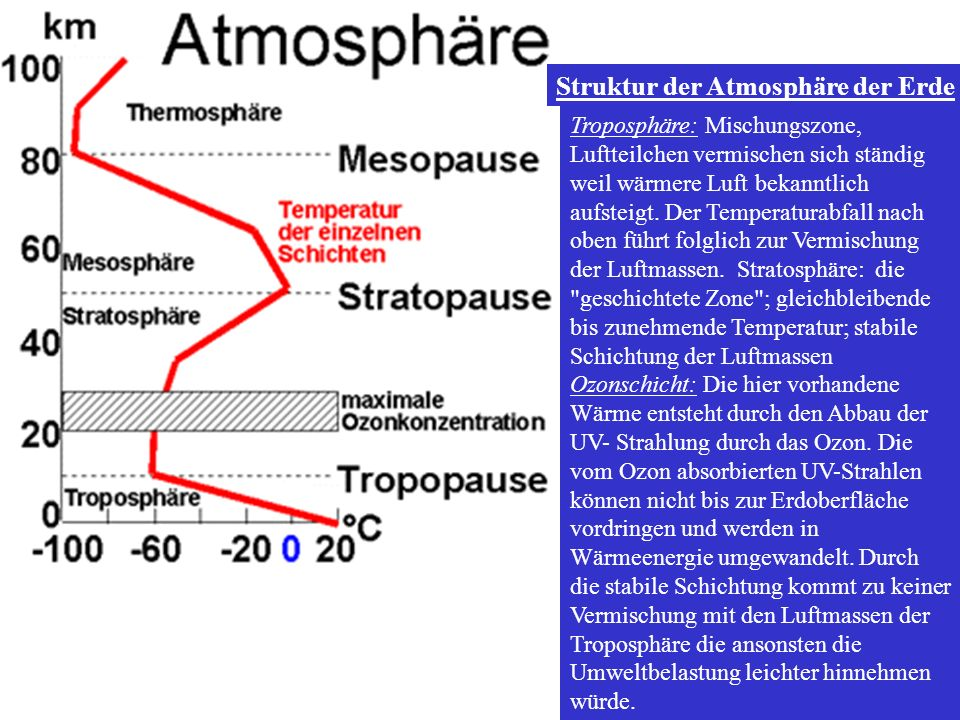 Struktur der Atmosphäre der Erde
