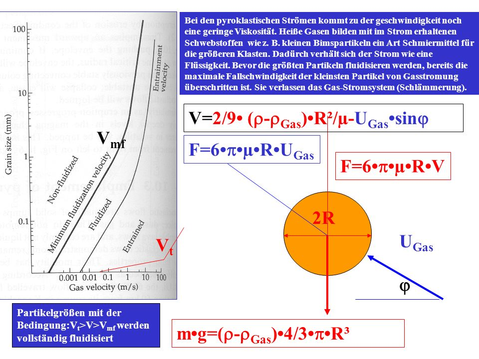 V=2/9• (r-rGas)•R²/µ-UGas•sinj Vmf F=6•p•µ•R•UGas F=6•p•µ•R•V