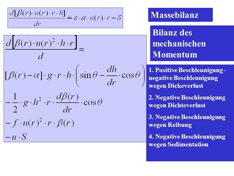 Bilanz des mechanischen Momentum