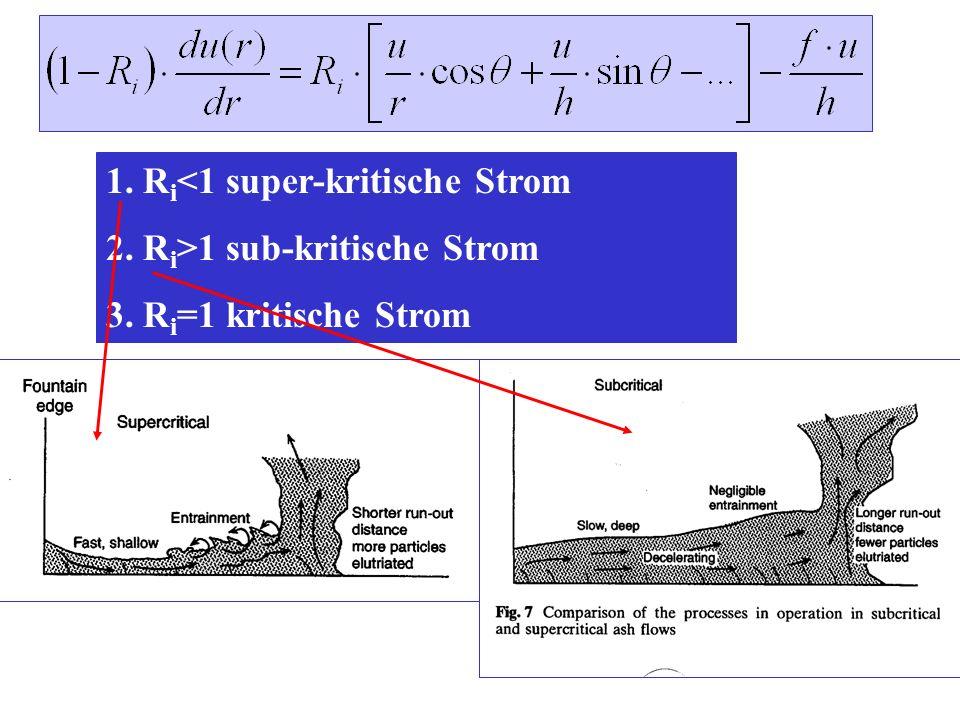 1. Ri<1 super-kritische Strom