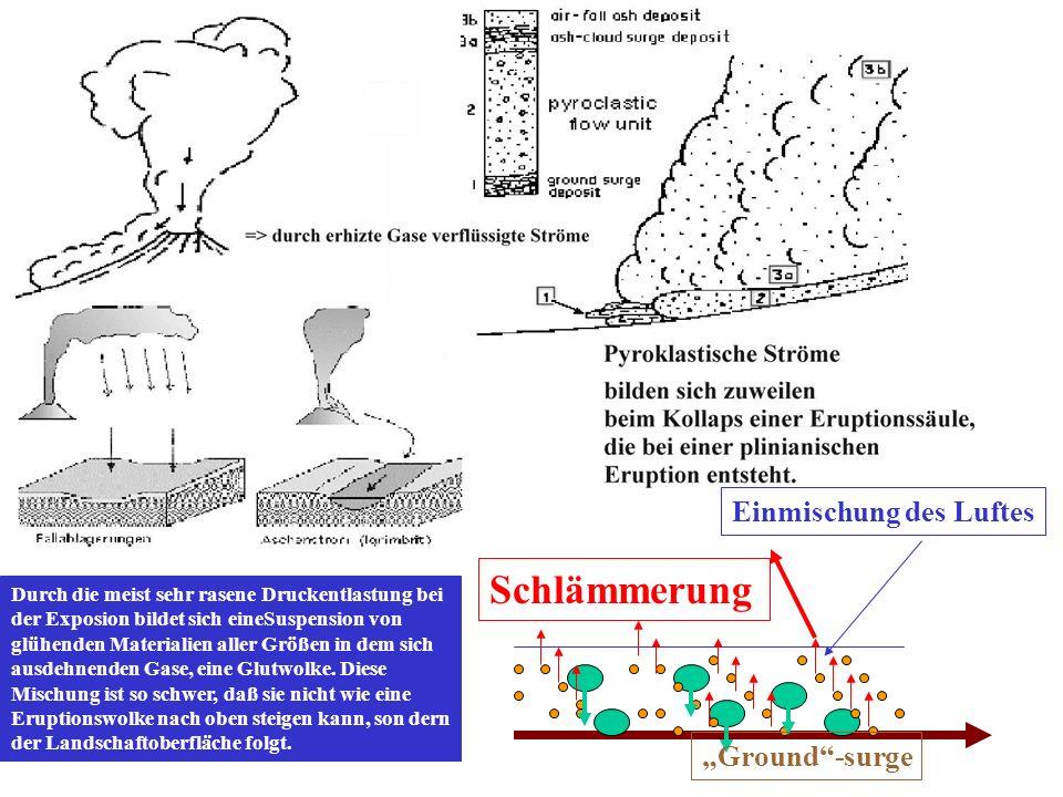 """Schlämmerung Einmischung des Luftes """"Ground -surge"""