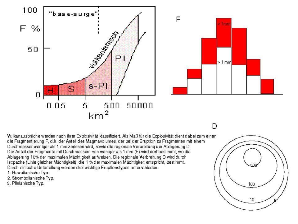 Klassifikation von Vulkanausbrüchen