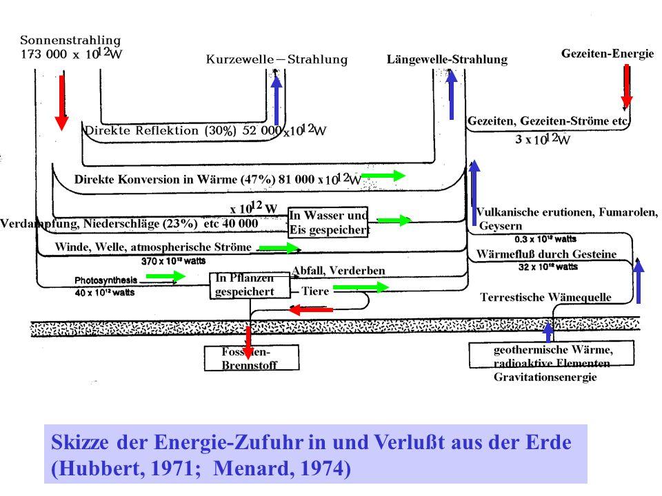 Skizze der Energie-Zufuhr in und Verlußt aus der Erde