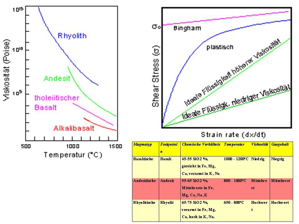 Magmen haben eine deutlich höhere Viskosität ( Zähigkeit ) als Wasser