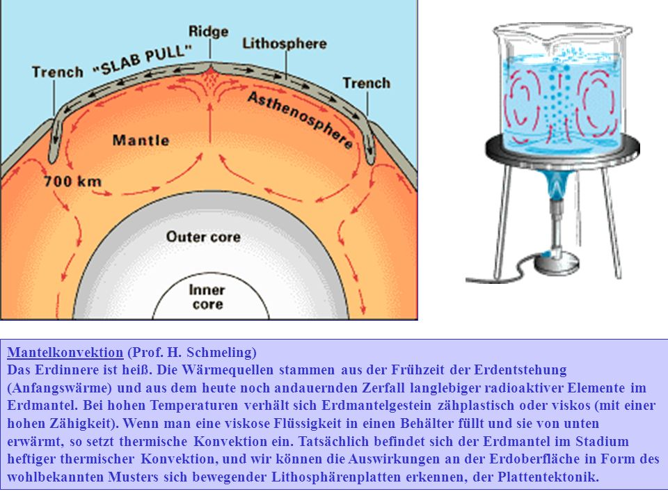 Mantelkonvektion (Prof. H. Schmeling)
