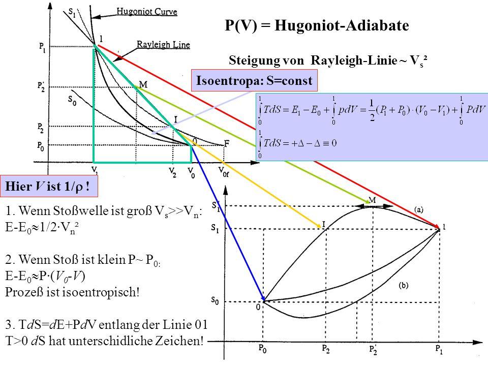 P(V) = Hugoniot-Adiabate
