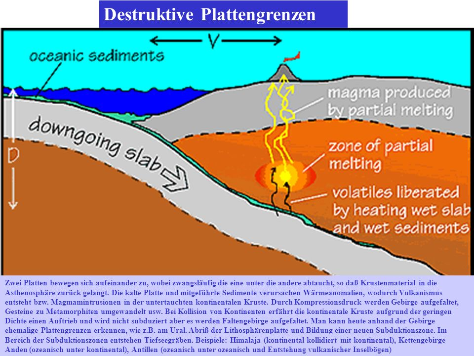 Destruktive Plattengrenzen