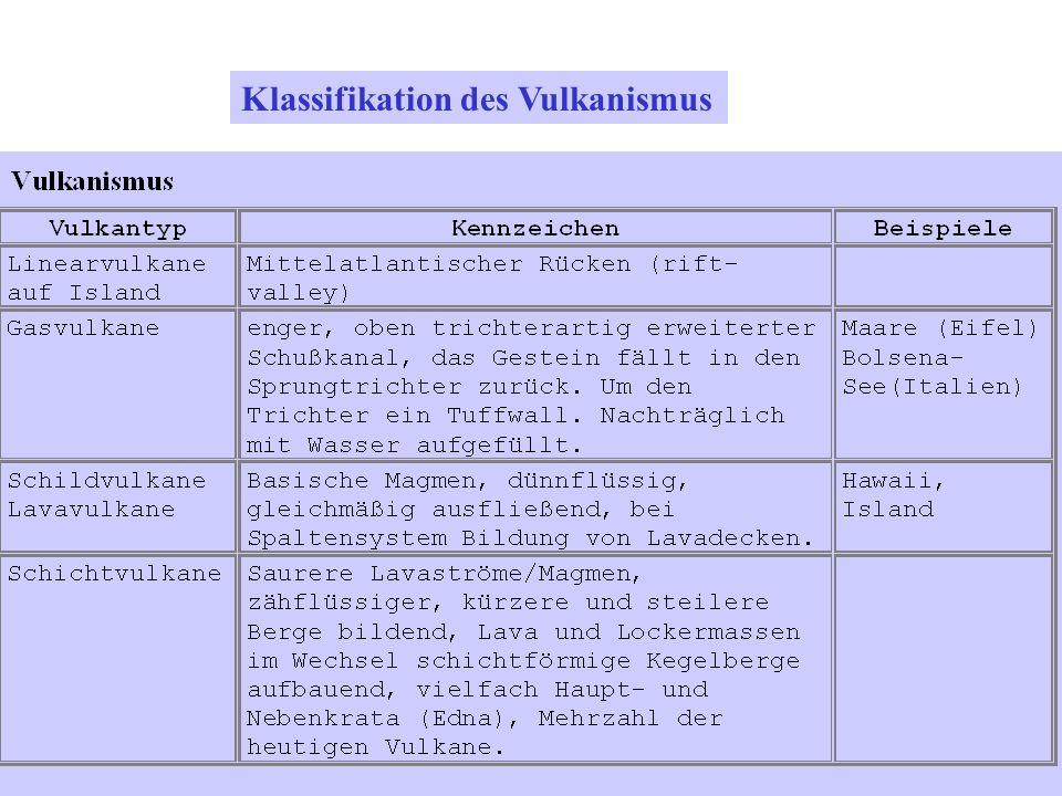 Klassifikation des Vulkanismus
