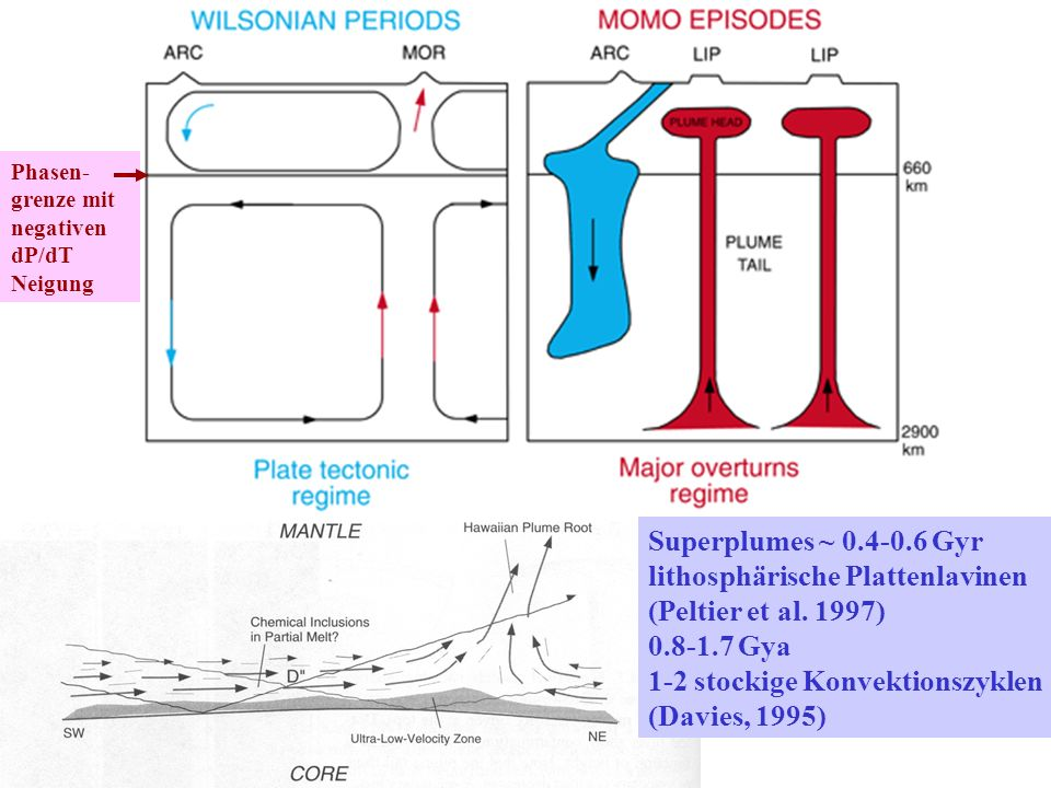 lithosphärische Plattenlavinen (Peltier et al. 1997) 0.8-1.7 Gya