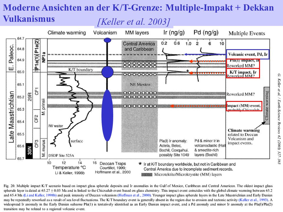 Moderne Ansichten an der K/T-Grenze: Multiple-Impakt + Dekkan Vulkanismus