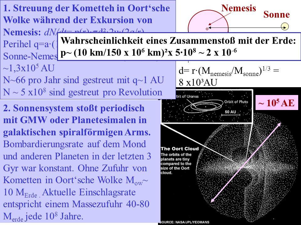 1. Streuung der Kometteh in Oort'sche Wolke während der Exkursion von Nemesis: dN/dt= n(r)·pd²·2u·(2q/r)