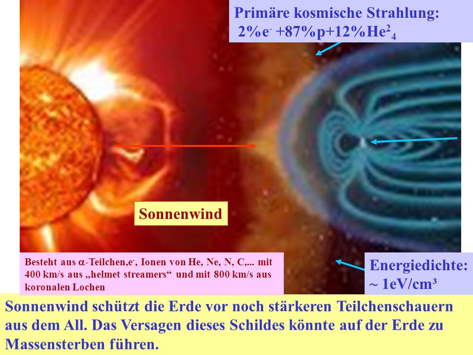 Primäre kosmische Strahlung: 2%e- +87%p+12%He24