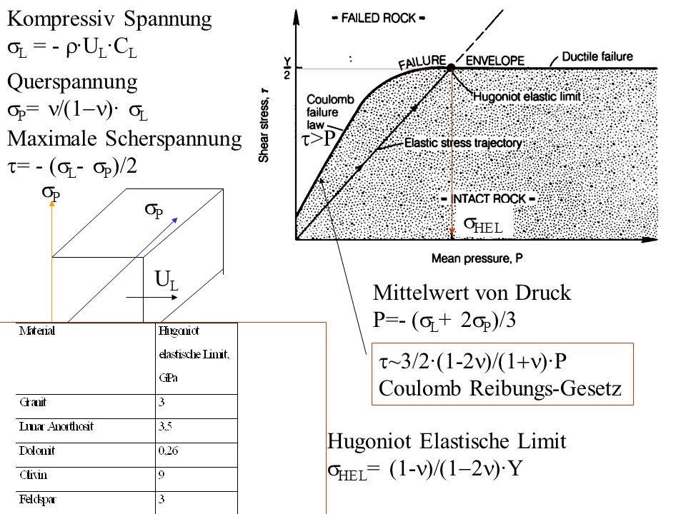 Kompressiv Spannung sL = - r·UL·CL. Querspannung. sP= n/(1-n)· sL. Maximale Scherspannung. t= - (sL- sP)/2.