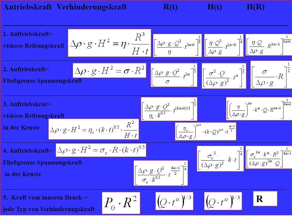 R Antriebskraft Verhinderungskraft R(t) H(t) H(R)