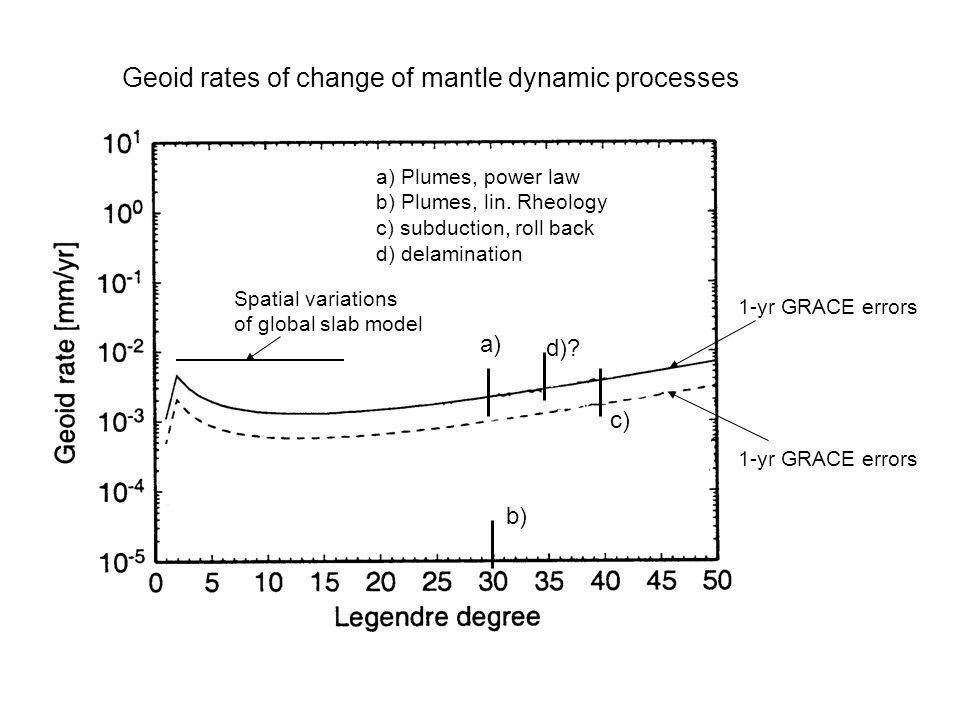 Geoid rates of change of mantle dynamic processes