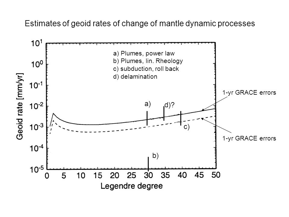 Estimates of geoid rates of change of mantle dynamic processes