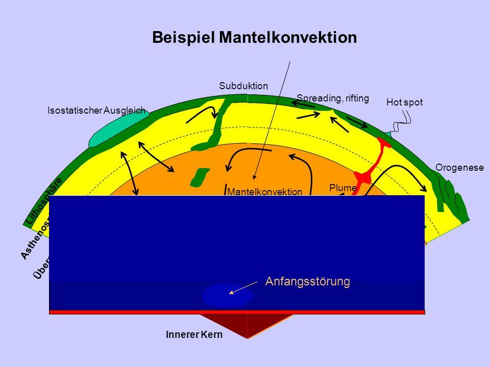 Beispiel Mantelkonvektion