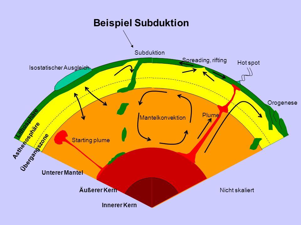 Beispiel Subduktion Mantelkonvektion Spreading, rifting Subduktion