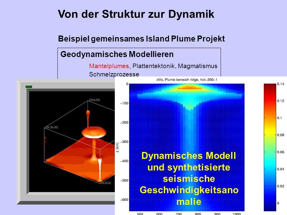 Von der Struktur zur Dynamik