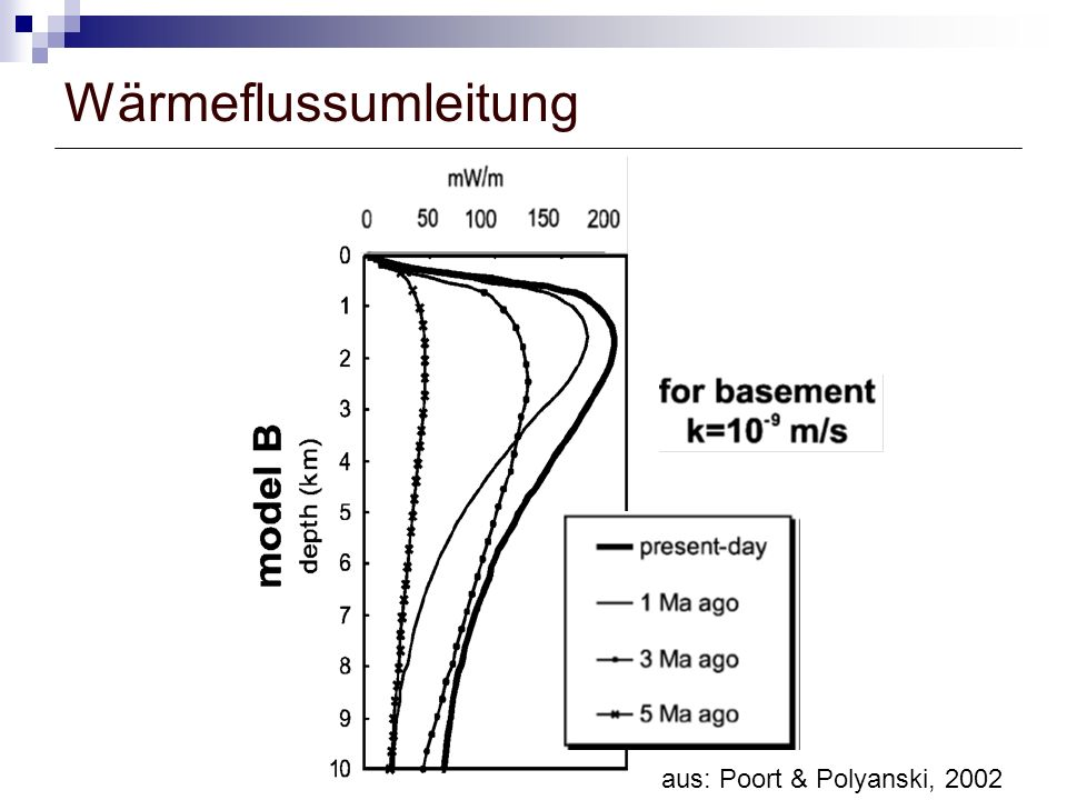 Wärmeflussumleitung aus: Poort & Polyanski, 2002