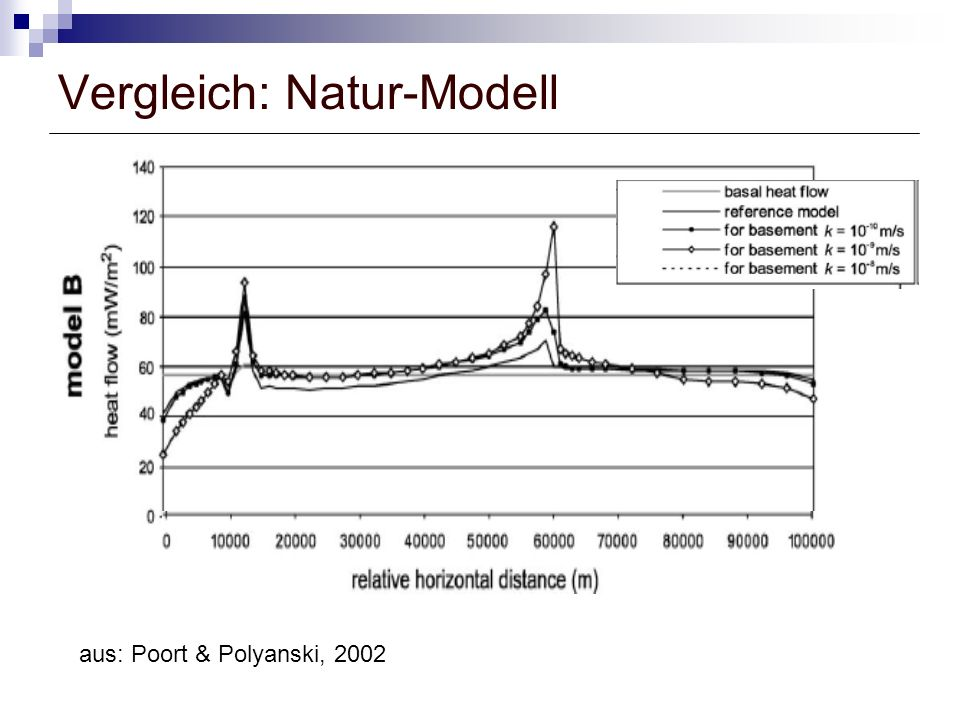 Vergleich: Natur-Modell