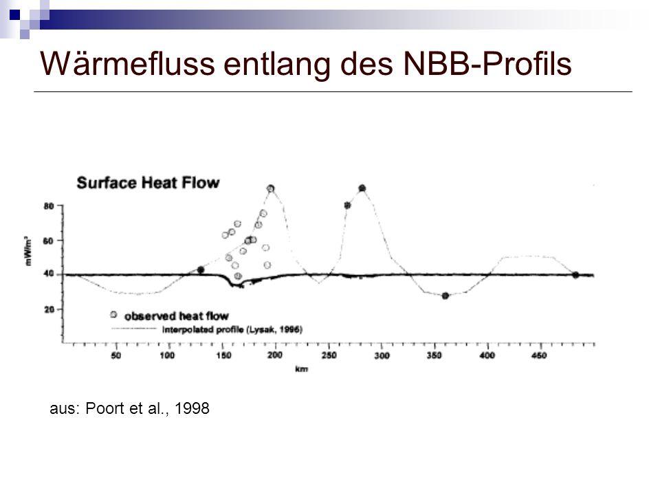 Wärmefluss entlang des NBB-Profils