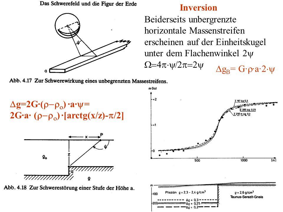 Inversion Beiderseits unbergrenzte. horizontale Massenstreifen erscheinen auf der Einheitskugel unter dem Flachenwinkel 2y.