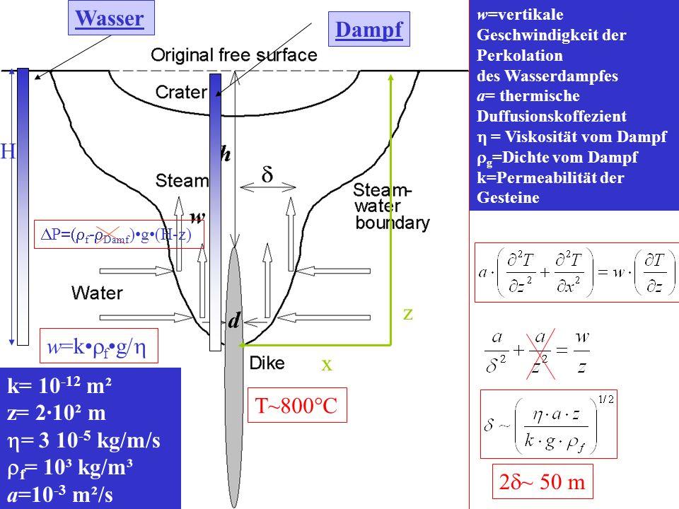 Wasser Dampf H z w=k•rf•g/h x k= 10-12 m² z= 2·10² m T~800°C