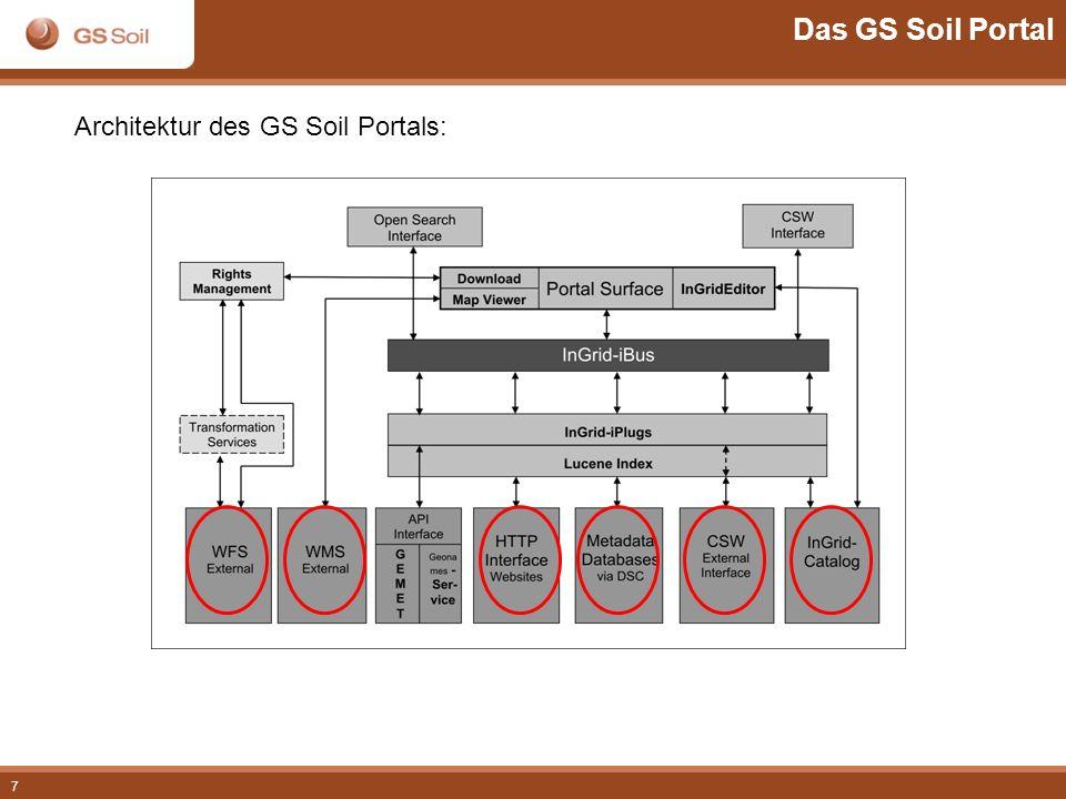 Das GS Soil Portal Architektur des GS Soil Portals:
