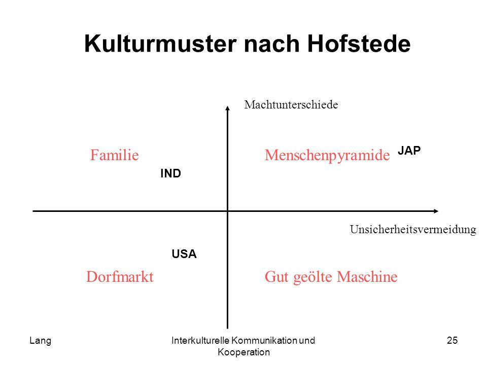 Kulturmuster nach Hofstede
