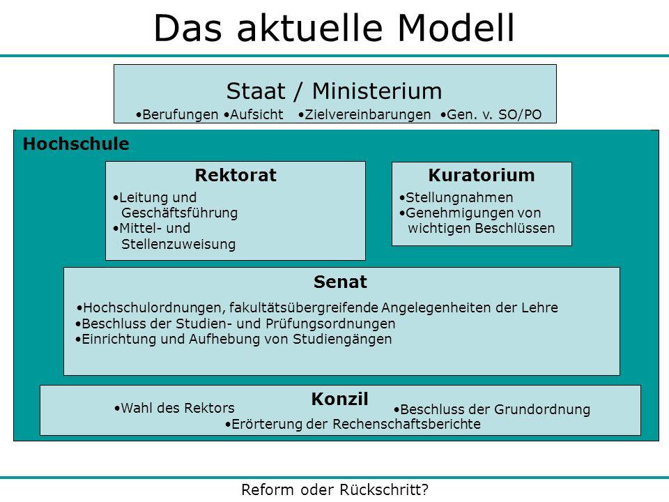 Das aktuelle Modell Staat / Ministerium Hochschule Rektorat Rektorat