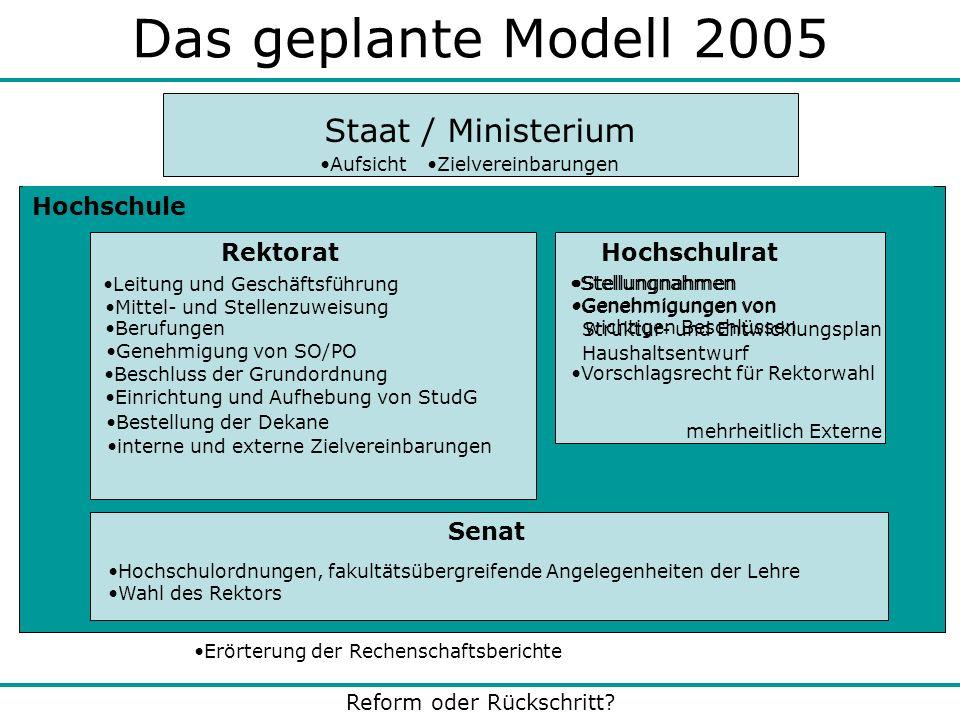 Das geplante Modell 2005 Staat / Ministerium Hochschule Rektorat